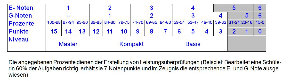 Notenschlüssel Gymnasium Bayern
